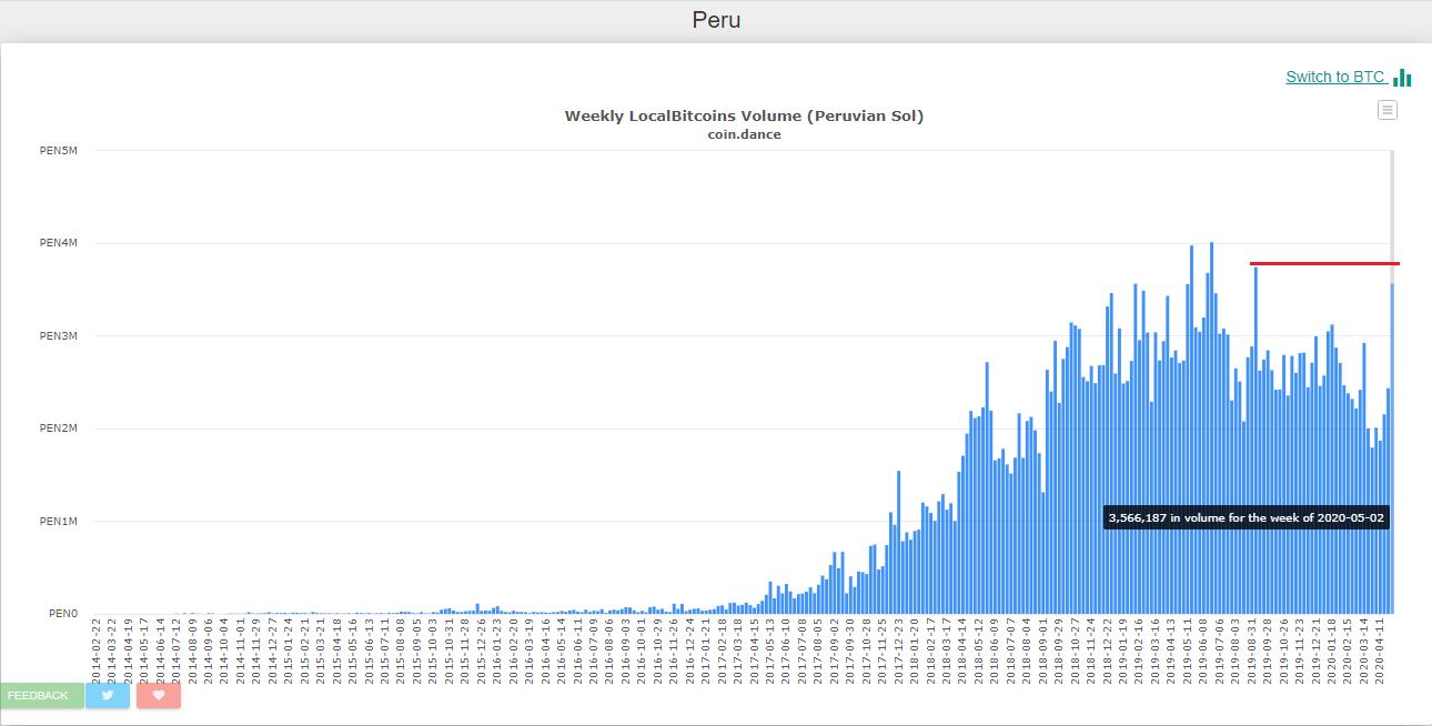 Trade in LocalBitcoins Peru is increasing