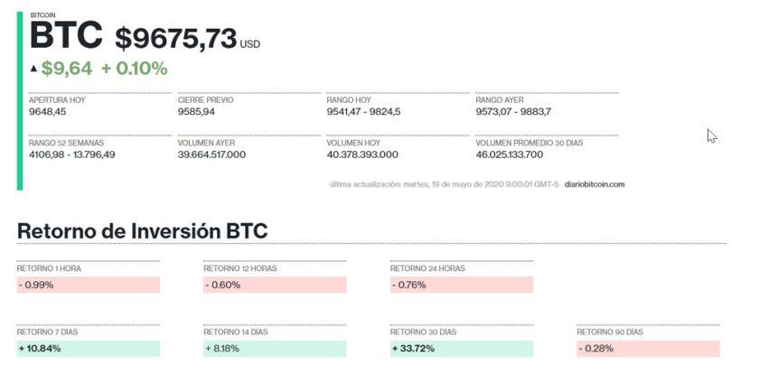 Evolución precio Bitcoin 19 de mayo