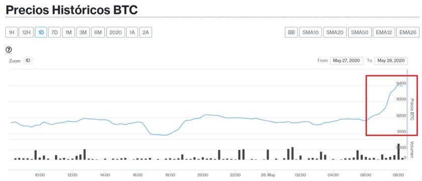 Evolución precio Bitcoin este 28 de mayo. Imagen de CriptoMercados DiarioBitcoin