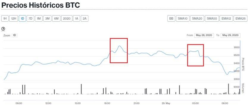 Evolución en el precio de Bitcoin para este 29 de mayo. Imagen de CriptoMercados DiarioBitcoin