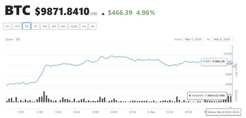 Bitcoin 8 mayo