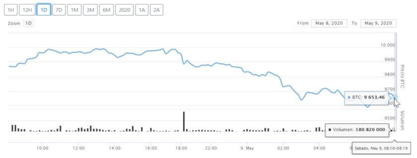 Caída en el precio de Bitcoin para este 9 de mayo