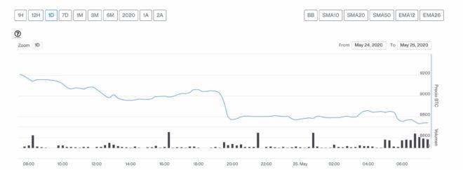 bitcoin 25 mayo
