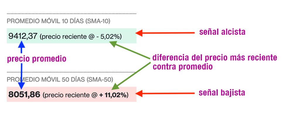 criptomercados-indicadores-promedio-movil-simple-explicados