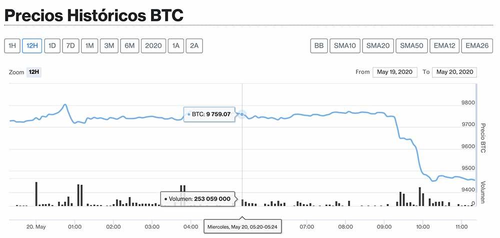 Captura de gráfico con precios historicos de BTC en pagina de criptomercados de diariobitcoin.com
