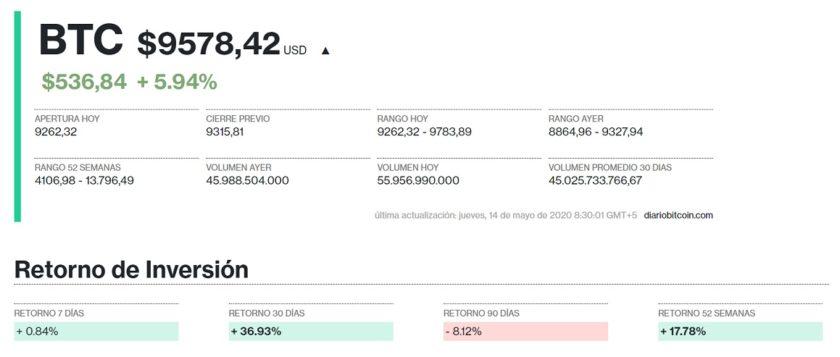 Precio de Bitcoin para el 14 mayo. Imagen de Criptomercados DiarioBitcoin