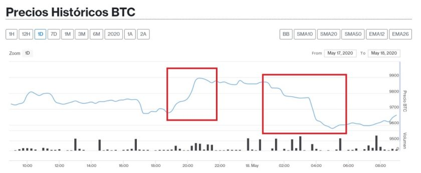 Bitcoin price history May 18