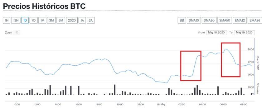 Evolución precio Bitcoin este 19 de mayo. Imagen de Criptomercados DiarioBitcoin