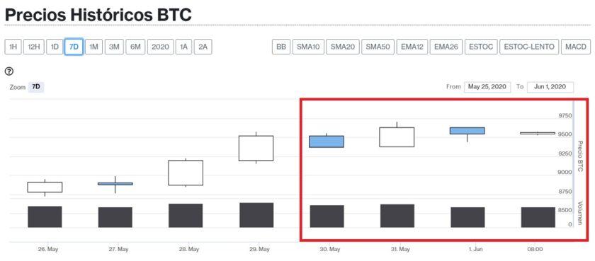 Evolución precio Bitcoin 1 de junio