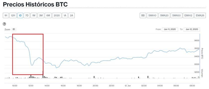 Bitcoin cae cerca de los USD $ 9.500 este 12 de junio y con ella 95% de las cripto