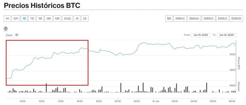 Monedas al alza: Bitcoin y las principales cripto se recuperan este 16 de junio