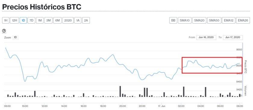 El precio de Bitcoin permanece estable pero el volumen de operaciones diarias cae un 30% este 17 de junio