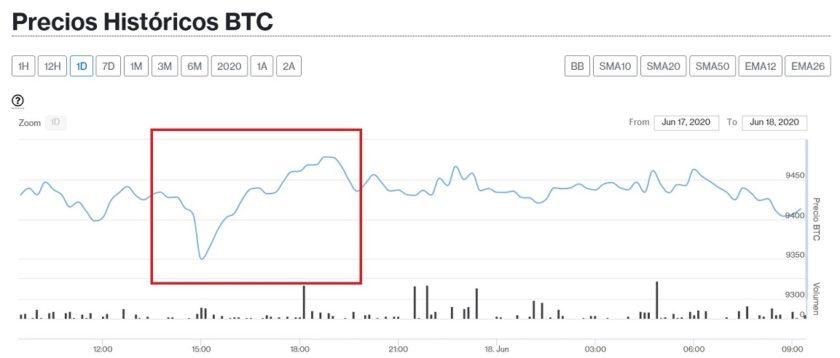 En medio de aparente estabilidad del precio, Bitcoin nuevamente se registra bajo volumen de operaciones este 18 de junio