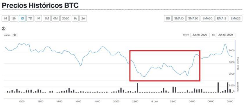 Precio de Bitcoin continúa a la baja pero Compuesto subió 125% este 19 de junio