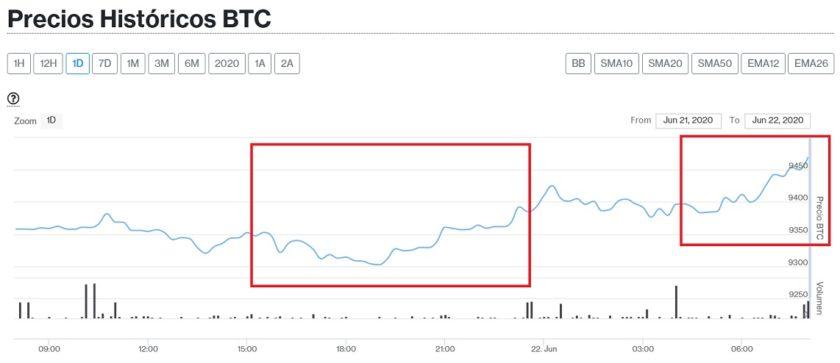 Bitcoin aumenta y con ella el 90% de las principales criptomonedas este 22 de junio
