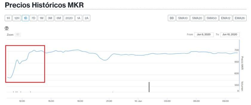 Evolución precio token Maker para el 10 de junio. Imagen de CriptoMercados DiarioBitcoin