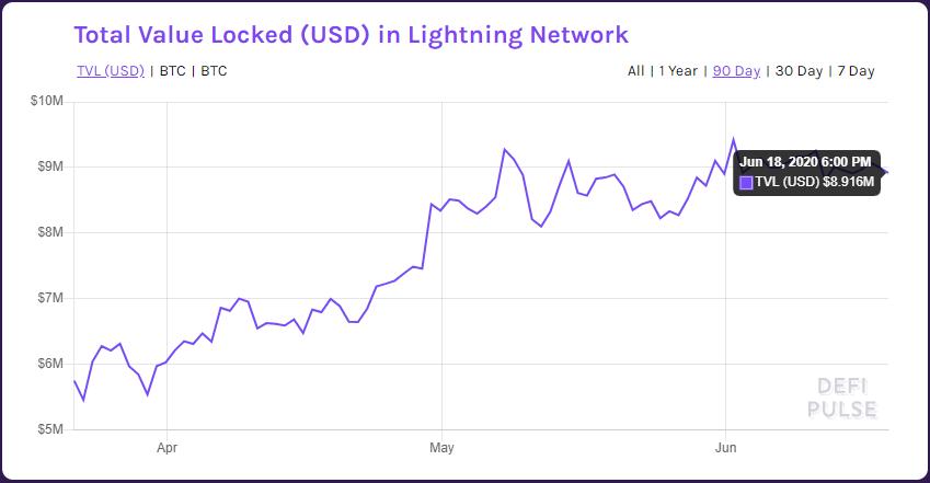 ¿Cómo es que Bitcoin ahora vive en el Blockchain de Ethereum?