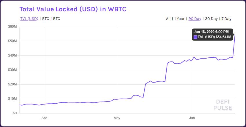 Total de bitcoins guardados en WBTC