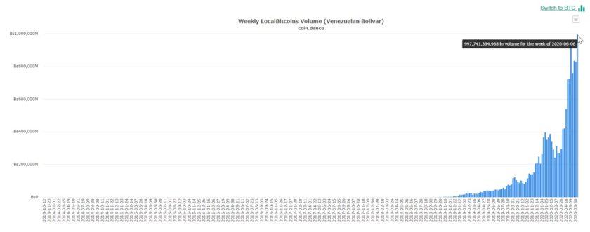 Suben operaciones con dinero fiat a través de Localbitcoins en Venezuela, Argentina y Chile