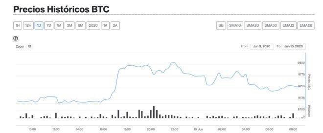 bitcoin 10 junio