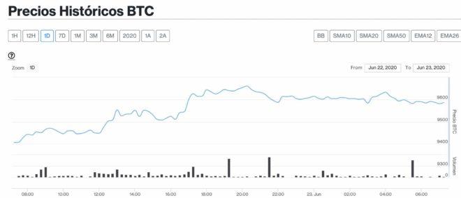 Bitcoin se despierta sobre los USD $ 9.500 por rumores de su llegada a Paypal y Venmo