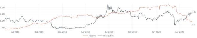 exchanges-con-mas-bitcoins 2