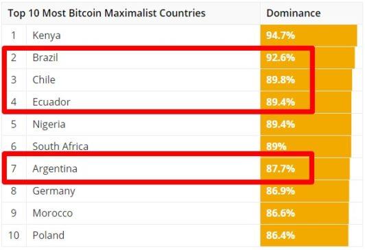 países con interés en Bitcon