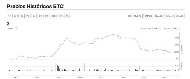 orecio bitcoin