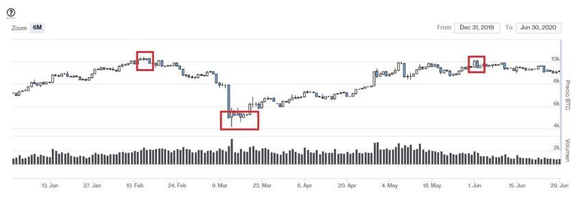 Evolución precio Bitcoin primer semestre 2020. Imagen de CriptoMercados DiarioBitcoin