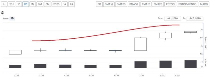 Evolución precio Chainlink esta última semana. Imagen de CriptoMercados DiarioBitcoin
