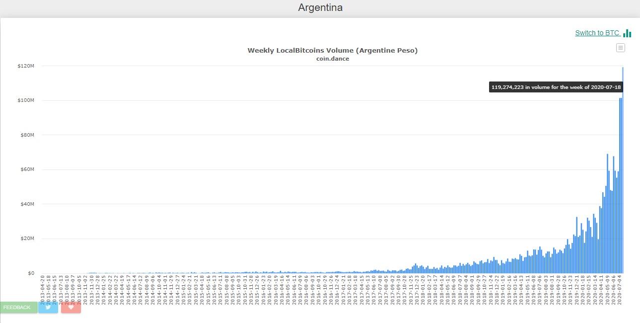 Record-transacciones-Argentina-LocalBitcoins