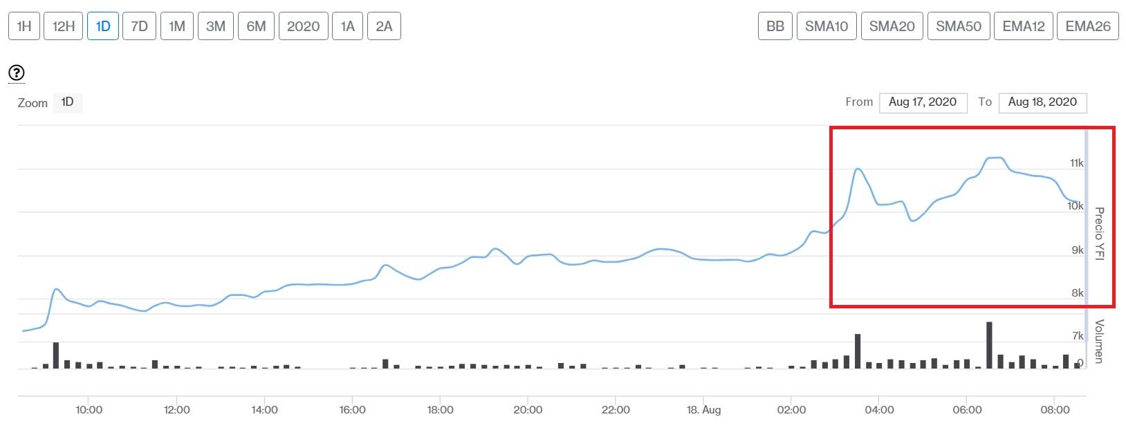 Evolución precio de Yearn.Finance este 18 de agosto. Imagen de CriptoMercados DiarioBitcoin