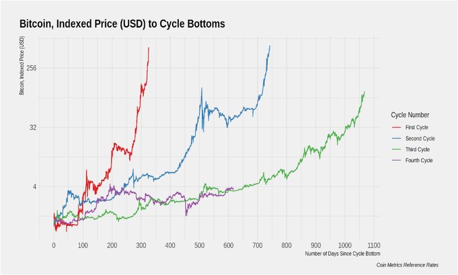 Patron ciclos de Bitcoin