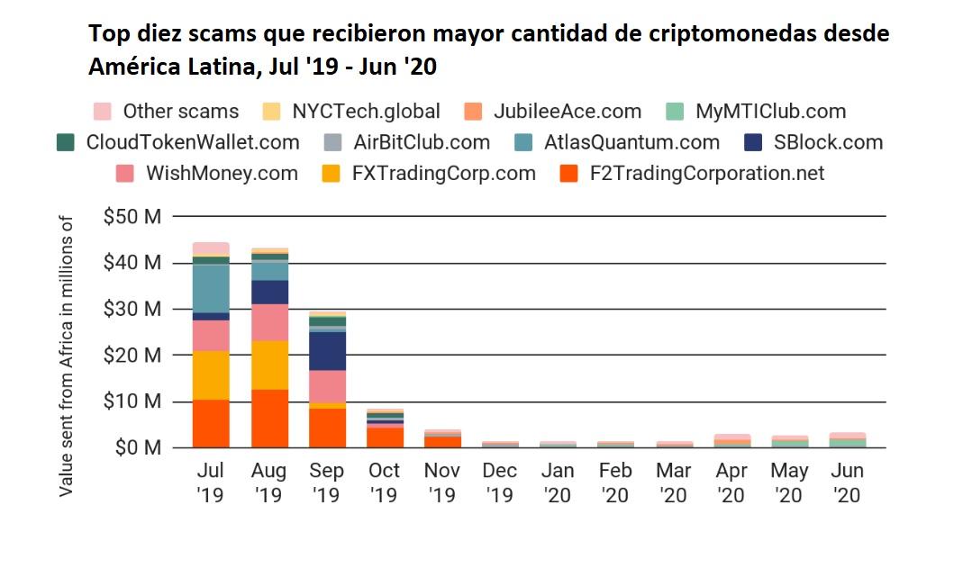 América Latina scams