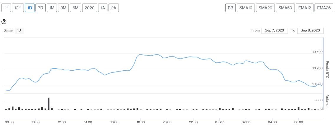 Evolución precio de Bitcoin este 8 de septiembre. Imagen de CriptoMercados DiarioBitcoin