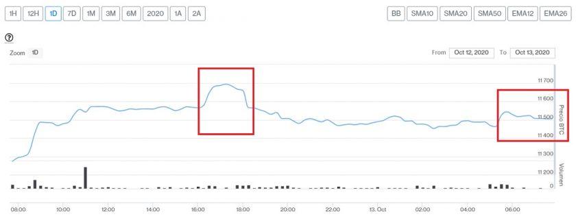 Evolución precio de Bitcoin este 13 de octubre. Imagen de CriptoMercados DiarioBitcoin