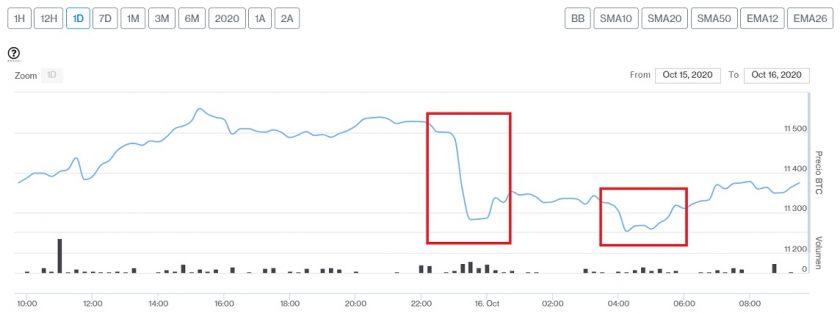 Evolución precio de Bitcoin este 16 de octubre. Imagen de CriptoMercados DiarioBitcoin