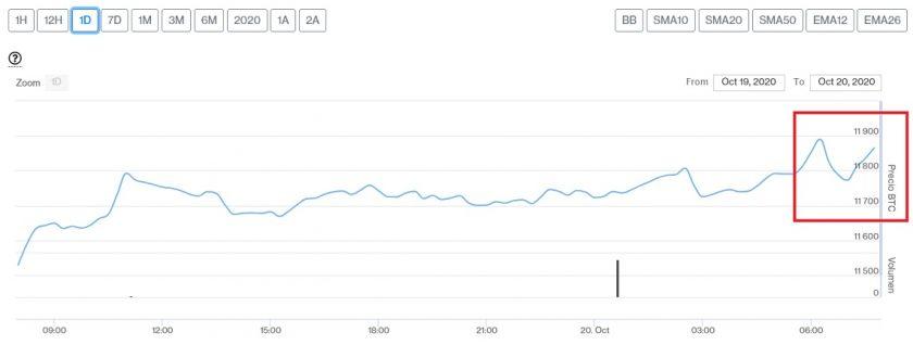 Evolución precio de Bitcoin este 20 de octubre. Imagen de CriptoMercados DiarioBitcoin