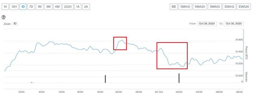 Evolución precio de Bitcoin este 30 de octubre. Imagen de CriptoMercados DiarioBitcoin
