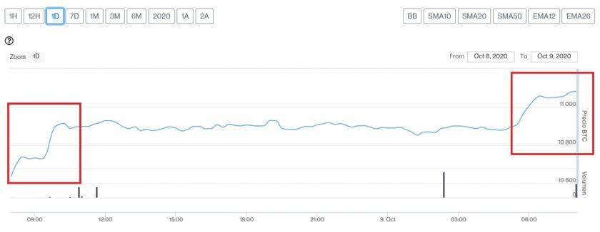 Evolución precio de Bitcoin este 9 de octubre. Imagen de CriptoMercados DiarioBitcoin