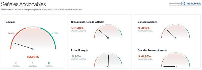 Señales accionables para Bitcoin este 27 de octubre. Imagen de CriptoMercados DiarioBitcoin