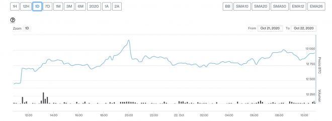 bitcoin 22 de octubre