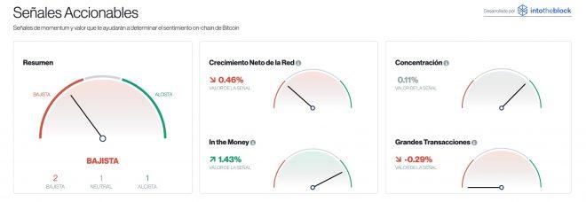 señales accionables bitcoin 22 de octubre