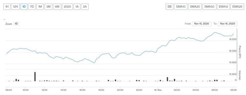 Evolución precio de Bitcoin este 16 de noviembre