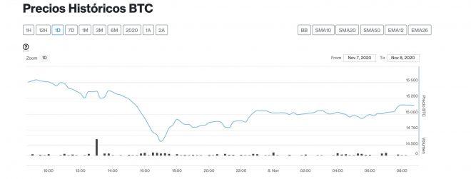 bitcoin 8 de noviembre
