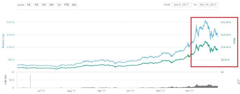 Evolución precio de Bitcoin desde 2017. Imagen extraída de CoinMarketCap