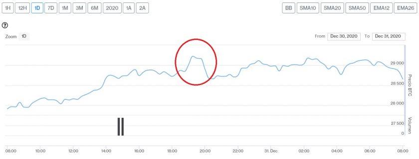 Evolución precio de Bitcoin este 31 de diciembre