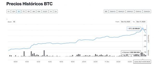 bitcoin 17 diciembre