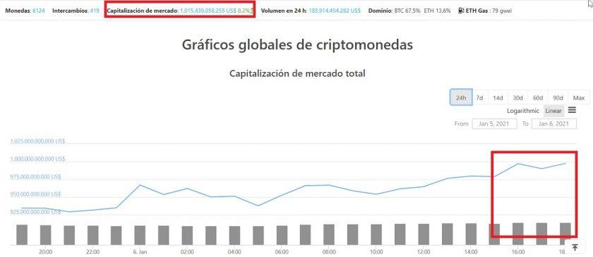 Capitalización global del mercado cripto. Imagen de CoinGecko.com