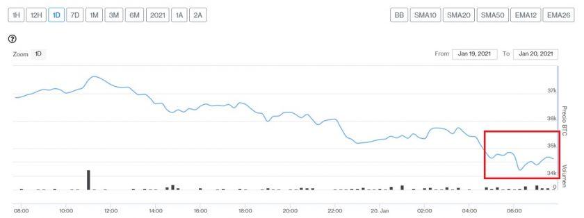 Evolución precio de Bitcoin este 20 de enero